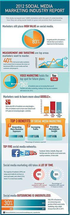 Los 3 grandes beneficios de los Social Media para las empresas