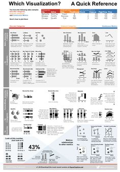 Most quick reference guides advise you which visualization to use based on what you want people to see in the data. I created a new chooser that's based instead on the structure of the plotted data. Analytics Dashboard, Dashboard Design, Data Analytics, Financial Dashboard, Dashboard Interface, Dashboard Examples, 3d Data Visualization, Information Visualization, Web Design
