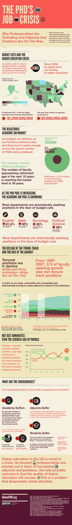 How Are Budget Cuts Affecting Higher Education Academic Jobs? #highered #infographic