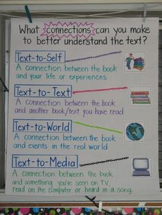 Text to Self, Text to World, Text to Text, Text to Media This could be a helpful resource to use when initially teaching connections and then to have up for reference when students are working. Reading Lessons, Reading Strategies, Reading Skills, Teaching Reading, Guided Reading, Comprehension Strategies, Reading Comprehension, Reading Logs, Teaching Ideas