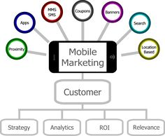 Mobile Marketing #mobile #marketing