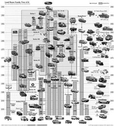 Land Rover Family Tree v2.6
