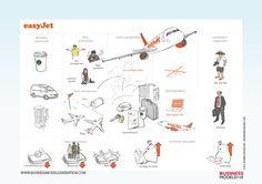 Business model canvas - EasyJet