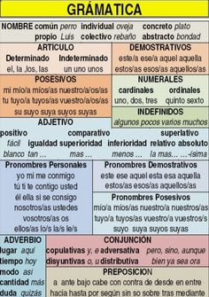 EJERCICIOS PARA REPASAR ORTOGRAFÍA Y GRAMÁTICA Spanish Grammar, Spanish Vocabulary, Spanish Words, Spanish Language Learning, Spanish Numbers, Spanish Worksheets, Spanish Teaching Resources, Spanish Basics, Spanish Lessons
