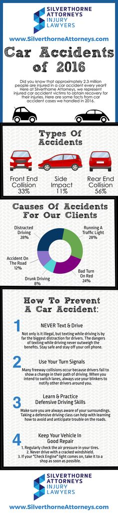Did you know that 2.3 million people are injured in a car accident every year? In the past two years, over 30% of our cases were due to car accidents! Here are some tips to help you stay safe and undistracted on the road! #silverthorneattorneys #personalinjuryattorney #orangecountyattorney #caraccidents #keepitsafe