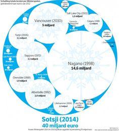 Le coût des JO de Sochi, comparé aux autres JO d'hiver.