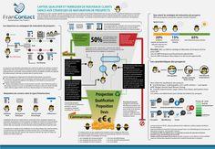 Lead Nurturing Marketing Lead Nurturing, Customer Behaviour, Marketing Automation, Content Marketing, Infographic, Design, Consumer Behaviour, Infographics
