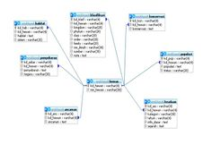 #Database #Relation #ICT #Task The old of me