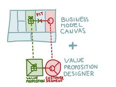 ACHIEVE PRODUCT-MARKET FIT WITH THE BRAND-NEW VALUE PROPOSITION DESIGNER CANVAS. marketing strategy