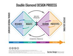 Double Diamond Process