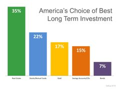 Americans Rank Real Estate #1 Long Term Investment | Simplifying The Market