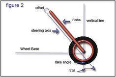Get your frame straight - how to align a frame from a ground up frame build or aligning a misaligned motorcycle frame.