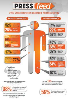 Infographic: 75 percent of reporters want videos in press releases