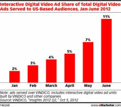 Interactive Video Ads Create Two-Way Communication—Lots of options for interactive video ads, best practices apply