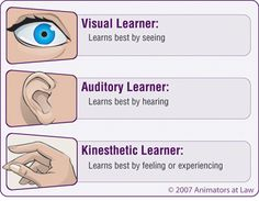 1000+ images about Learning Styles on Pinterest | Learning ...