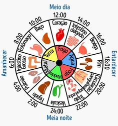 Why are you waking up at the same time every night? Chinese medicine … - All About Health Reiki, Reflexology Massage, I Ching, Burn Out, Acupuncture Points, Traditional Chinese Medicine, Spiritual Health, Qigong, Yin Yoga