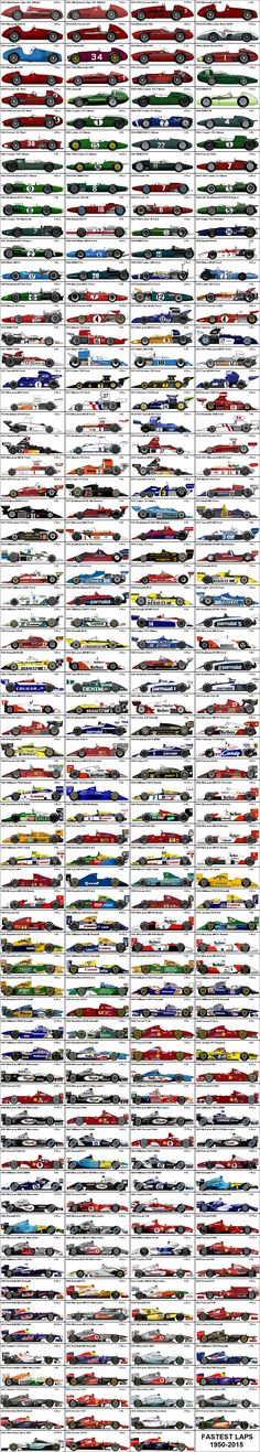 Formula One Grand Prix Fastest Laps 1950-2015