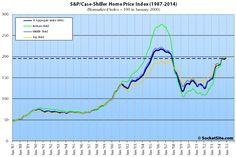 S&P Case-Shiller Index for San Francisco