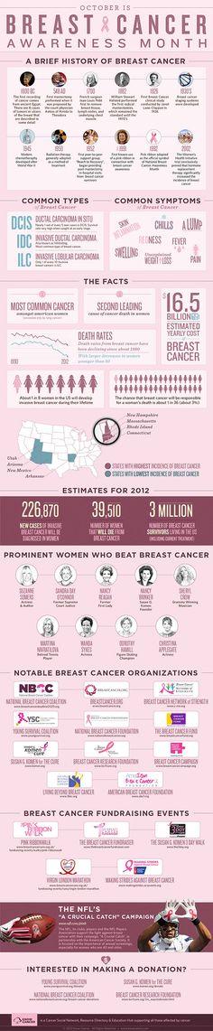 Breast Cancer Awareness Month - Ottobre: il mese della sensibilizzazione al cancro al seno