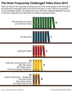 Banned Books By The Numbers (INFOGRAPHICS) The Huffington Post	 | By Maddie Crum Posted: 09/22/2014 8:42 am EDT Handful of several Infographics, for Banned Books Week Sept 21-27, 2014