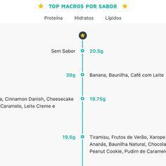 Já conheces o novo site #MyWheyStore? E o nosso comparador de #macros? Nunca mais vais escolher o sabor da tua proteína da mesma maneira!  www.mws.pt  #Portugal #Almada