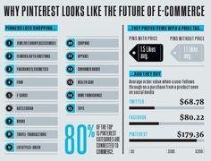 핀터레스트는 과연 미래의 e-Commerce 플랫폼이 될까?