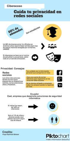 Infografía de ciberacoso