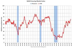 NAHB: Builder Confidence at 64 in October, Highest in 10 Years.