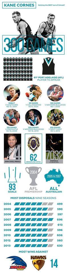 Kane Cornes port legend Men's Football, Great Team, Sports, Club, Life, Horn, Hs Sports, Sport