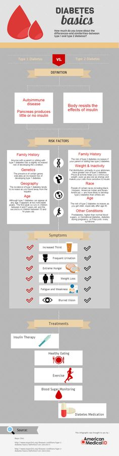 Diabetes Basics: Type 1 & Type 2 - American Medical ID : Need a quick reference for basics? Check out our infographic that details the similarities and differences between type 1 and type Diabetes Awareness, Cure Diabetes, Gestational Diabetes, Diabetes Treatment, Arthritis Treatment, School, Juice Recipes, Useful Life Hacks, Type 1