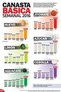 En la semana del 3 al 7 de octubre, el aguacate fue el producto básico con mayor fluctuación en su precio, al venderse de 45 a 30 pesos en mercados de Guadalajara y de 15 a 20 pesos en Mérida. #Infographic