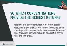 MBA Concentrations | Lerner | University of Delaware