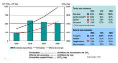 Engenharia Compartilhada - REVERSÃO NA EVOLUÇÃO DAS EMISSÕES ESPECÍFICAS DE GASES - BRASIL - 2005 a 2030. Fonte EPE -ENGEFROM ENGENHARIA - ENGEFROM Consultoria Planejamento e Construtora - www.engefrom.eng.br