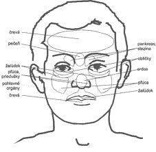 Diagnostika a reflexnézóny…