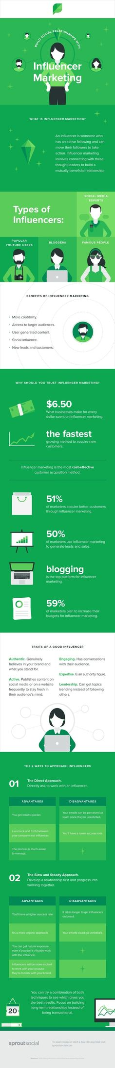 Build social relationships through influencer marketing. This infographic explains how.