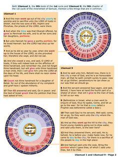 73 Best Biblewheel Diagrams images in 2019 | Word of god