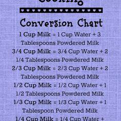 Powdered milk cooking conversion chart   PreparednessMama