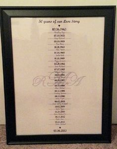 50th Anniversary gift. Timeline of births from the date of their wedding until their 50tj Anniversary. Included kids, grandkids and great-grandkids. They had tears in their eyes. Very easy to make. Drafted it through word, sent it to staples, printed it on a 18x24 poster, and framed. $50