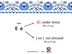 Pronunciation of the letter Е in see when it is [E] and when it sounds like И [-ee-] Sounds Like, Learn To Read, Stress, Letters, Map, Learning, Words, Location Map, Studying