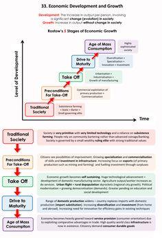 Economics 101 – Page 5 – piigsty Economics Poster, Teaching Economics, Economics Lessons, Ma Economics, Economics Courses, Ias Study Material, Third Grade Science, Developmental Psychology, Educational Websites