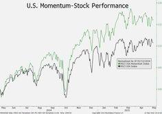 May 14: Mo-mo may turn into no-no for U.S. stocks as markets become more volatile, BlackRock says.