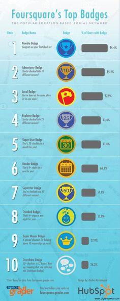 Top Badges Foursquare - Quels sont les badges les plus obtenus par les utilisateurs du réseau social foursquare