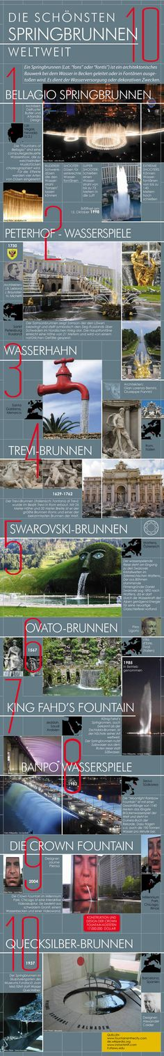 """This infographic shows the most beautiful water fountains around the world. A fountain (from the Latin """"fons"""" or """"fontis"""", a source or spring) is a piece of architecture which pours water into a basin or jets it into the air to supply drinking water and/or for a decorative or dramatic effect."""