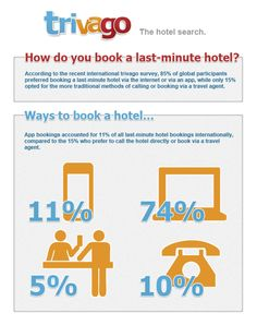 Infographic: How do you book a hotel room? | trivago