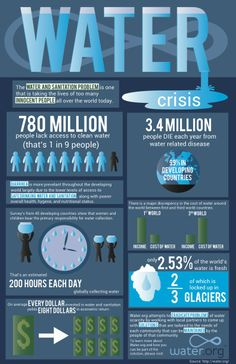 Project 3 - Infographic: Poster For this project we had to visually communicate complicated information in a simplified and visually compelling way. I chose to use information from Water.org, a charity organization that focuses on getting water to people who don't have access to clean, sustainable water. Overall, I am happy with how I streamlined and presented the information, but I wish I had more time to focus on the visual elements, which I felt were lacking. Long Walk To Water, Soil Conservation, Importance Of Water, Water People, Water Scarcity, Library Work, Water Quotes, Access To Clean Water, Water And Sanitation