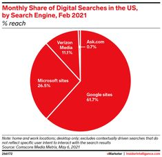 Google remains most popular US search engine - Insider Intelligence Trends, Forecasts & Statistics Google Sites, Most Popular, Search Engine Optimization, Statistics, Engineering, Trends, Popular, Technology, Beauty Trends