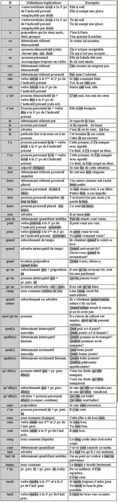 I want to learn French I said. homophones=>words which is pronounced the same as other words but differ in spelling or meaning or origin French Words, French Quotes, French Teacher, Teaching French, How To Speak French, Learn French, Homophones Words, Material Didático, French Education