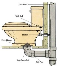 how to fix the toilet flange
