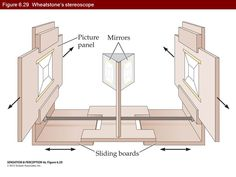 Image result for wheatstone stereoscope
