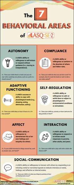 ASQ:SE-2 effectively screens 7 key social-emotional areas: self-regulation, compliance, adaptive functioning, autonomy, affect, social-communication, and interaction with people. This infographic defines each of the behavioral areas and provides an example from the questionnaires.